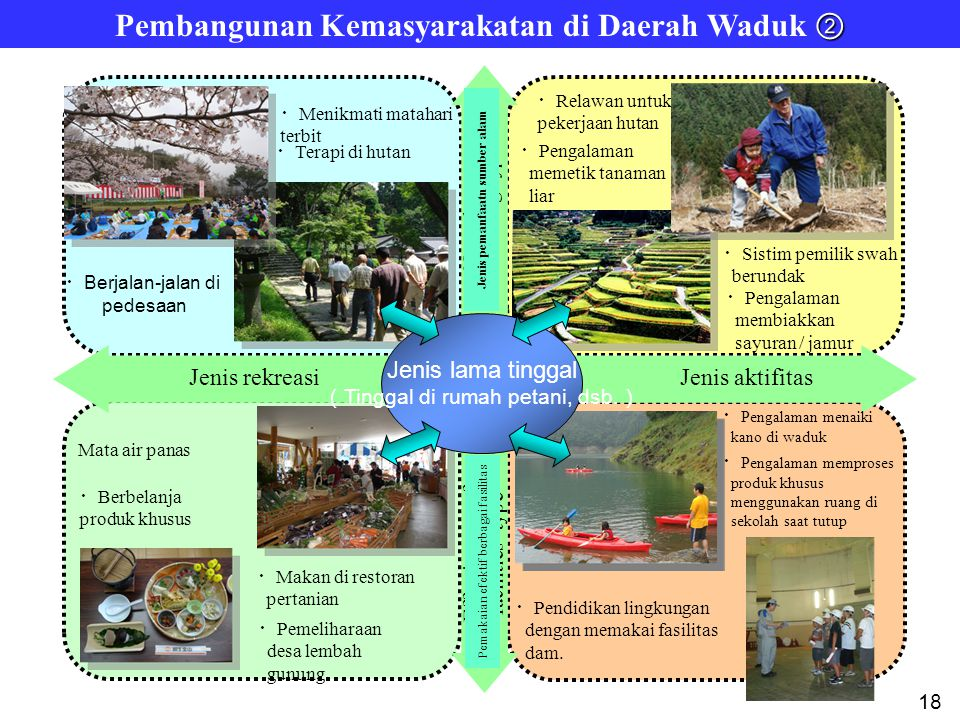 Hutan Sumber Air Gambaran Proyek Non-struktural (Lunak)