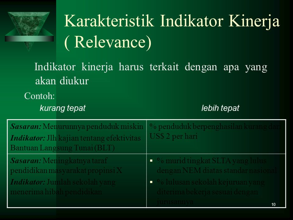 Karakteristik Indikator Kinerja ( Relevance)