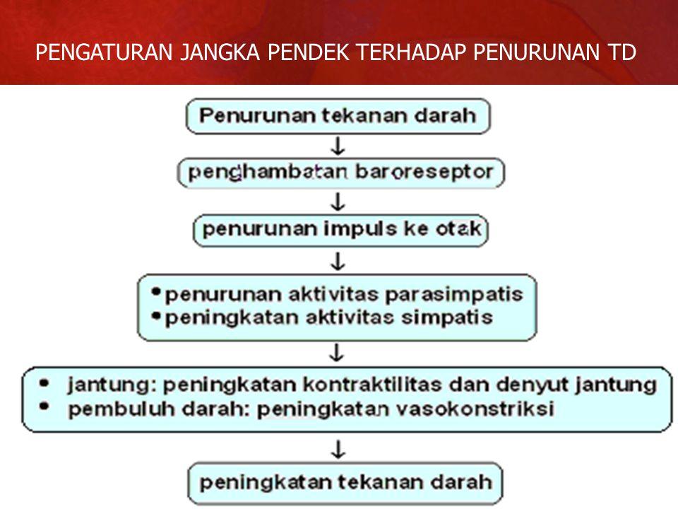 PENGATURAN JANGKA PENDEK TERHADAP PENURUNAN TD