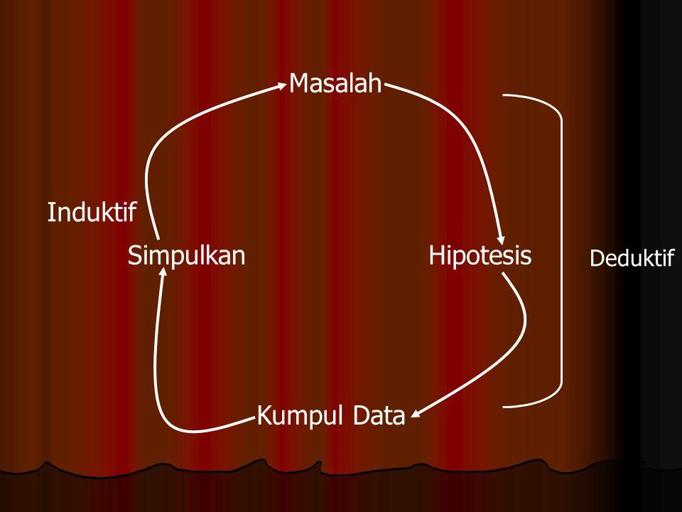 Masalah Hipotesis Simpulkan Kumpul Data Induktif Deduktif