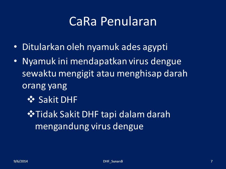 CaRa Penularan Ditularkan oleh nyamuk ades agypti