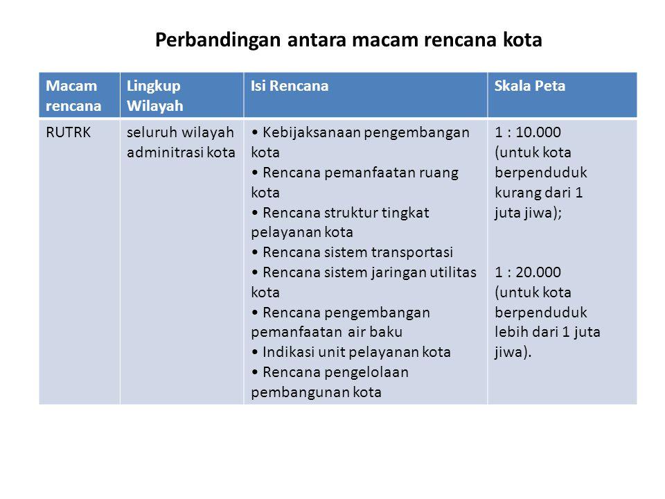 Perbandingan antara macam rencana kota