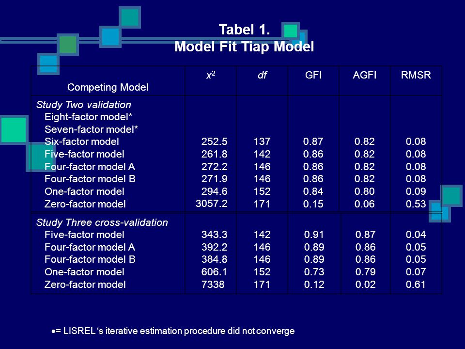 Tabel 1. Model Fit Tiap Model Competing Model x2 df GFI AGFI RMSR