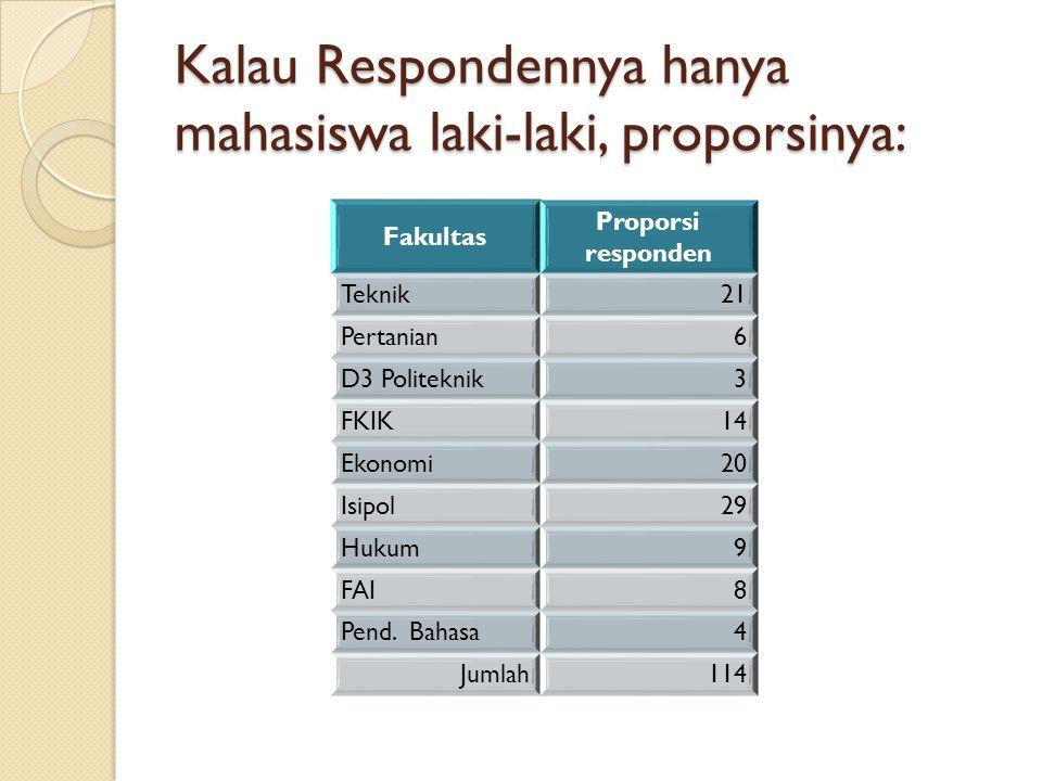Kalau Respondennya hanya mahasiswa laki-laki, proporsinya: