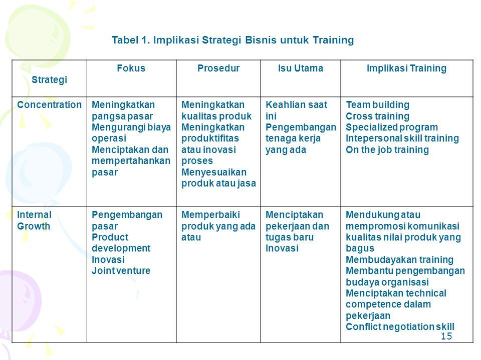 Tabel 1. Implikasi Strategi Bisnis untuk Training