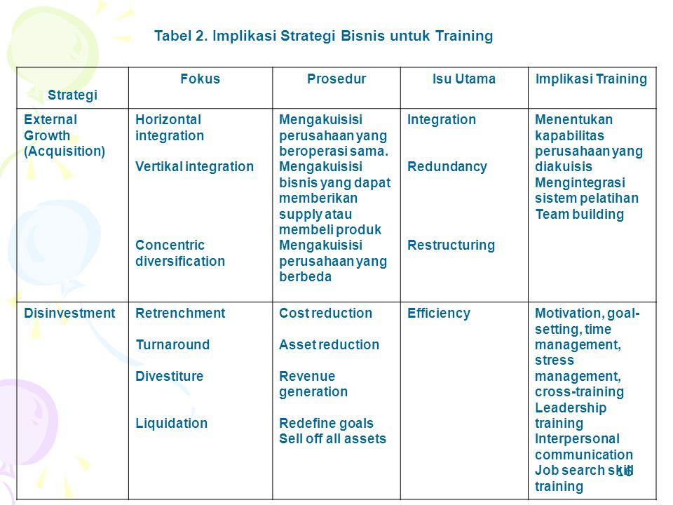 Tabel 2. Implikasi Strategi Bisnis untuk Training