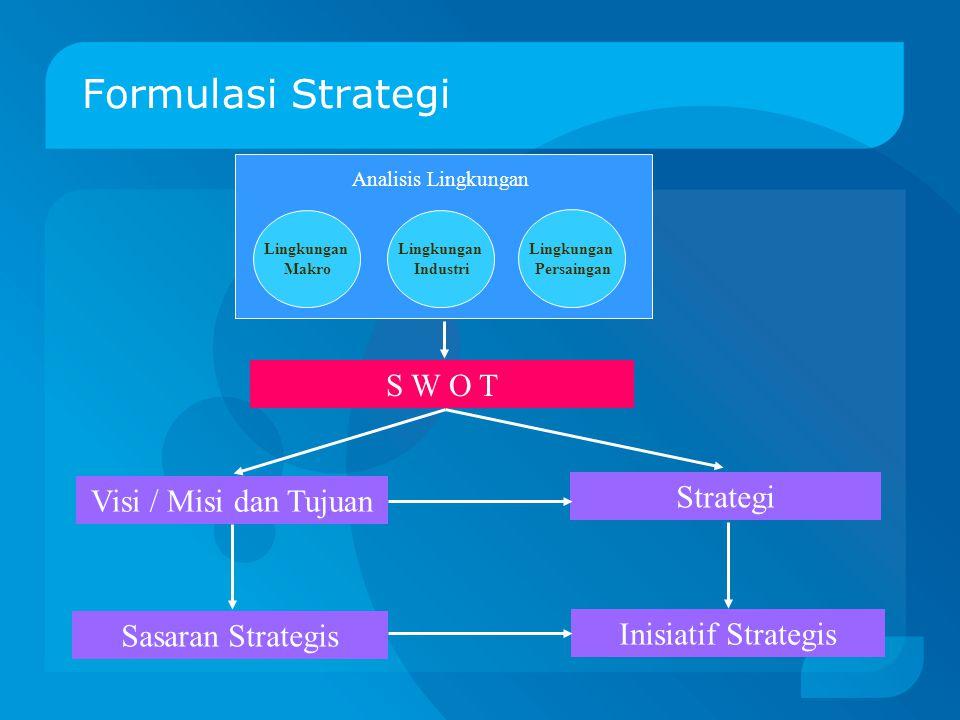 Formulasi Strategi S W O T Strategi Visi / Misi dan Tujuan