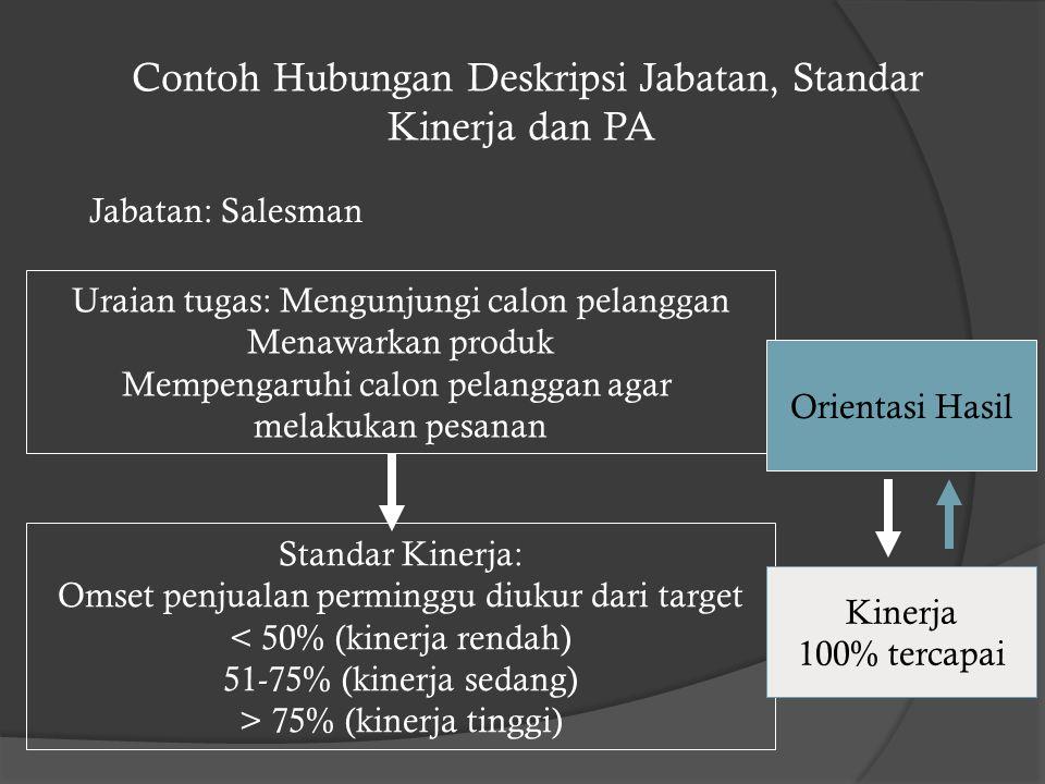 Contoh Hubungan Deskripsi Jabatan, Standar Kinerja dan PA