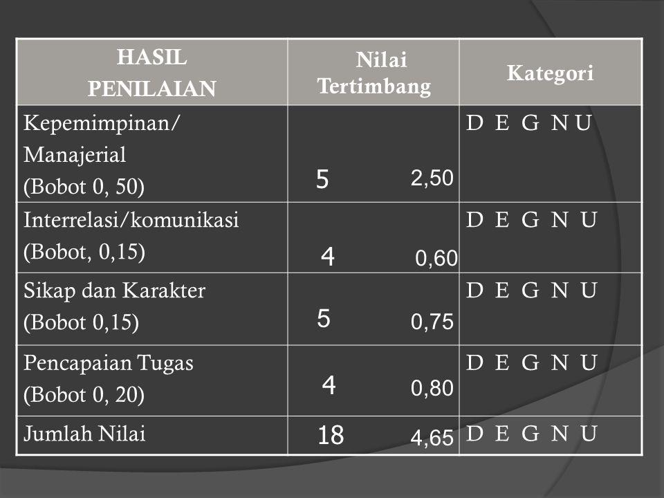 5 4 5 4 18 HASIL PENILAIAN Nilai Tertimbang Kategori Kepemimpinan/