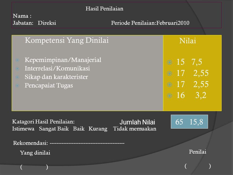 Hasil Penilaian Nama : Jabatan: Direksi Periode Penilaian:Februari2010