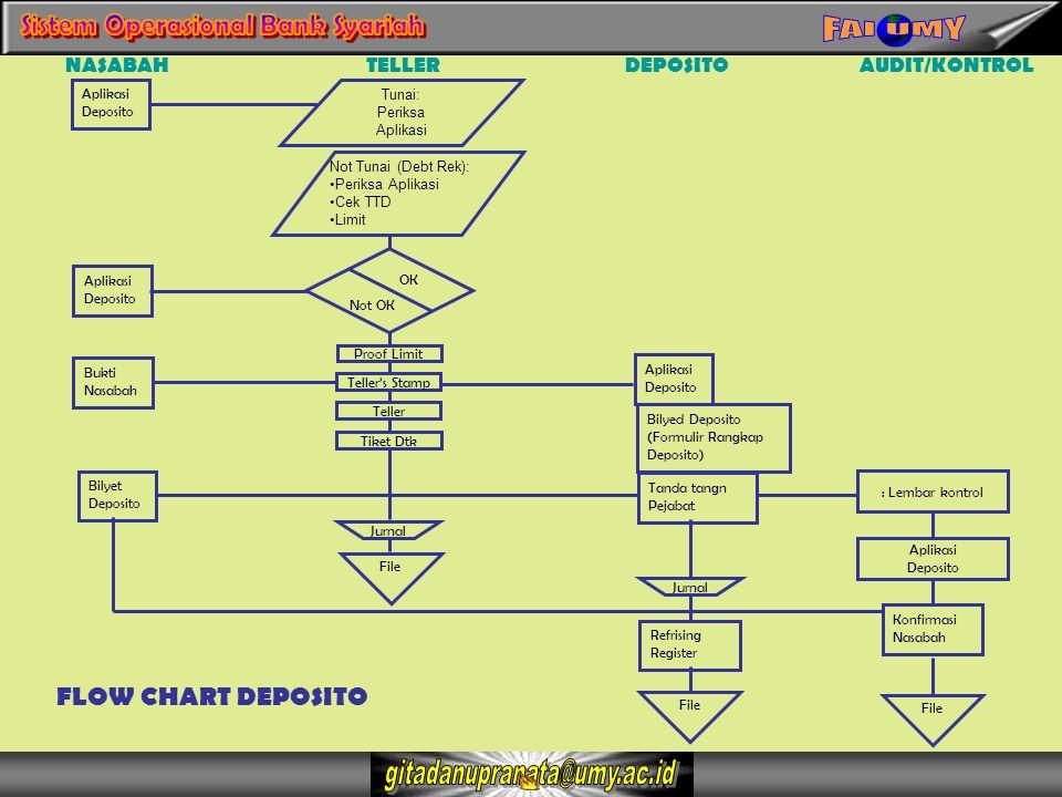 FLOW CHART DEPOSITO NASABAH TELLER DEPOSITO AUDIT/KONTROL Aplikasi