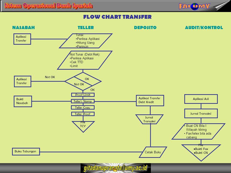 FLOW CHART TRANSFER NASABAH TELLER DEPOSITO AUDIT/KONTROL Aplikasi