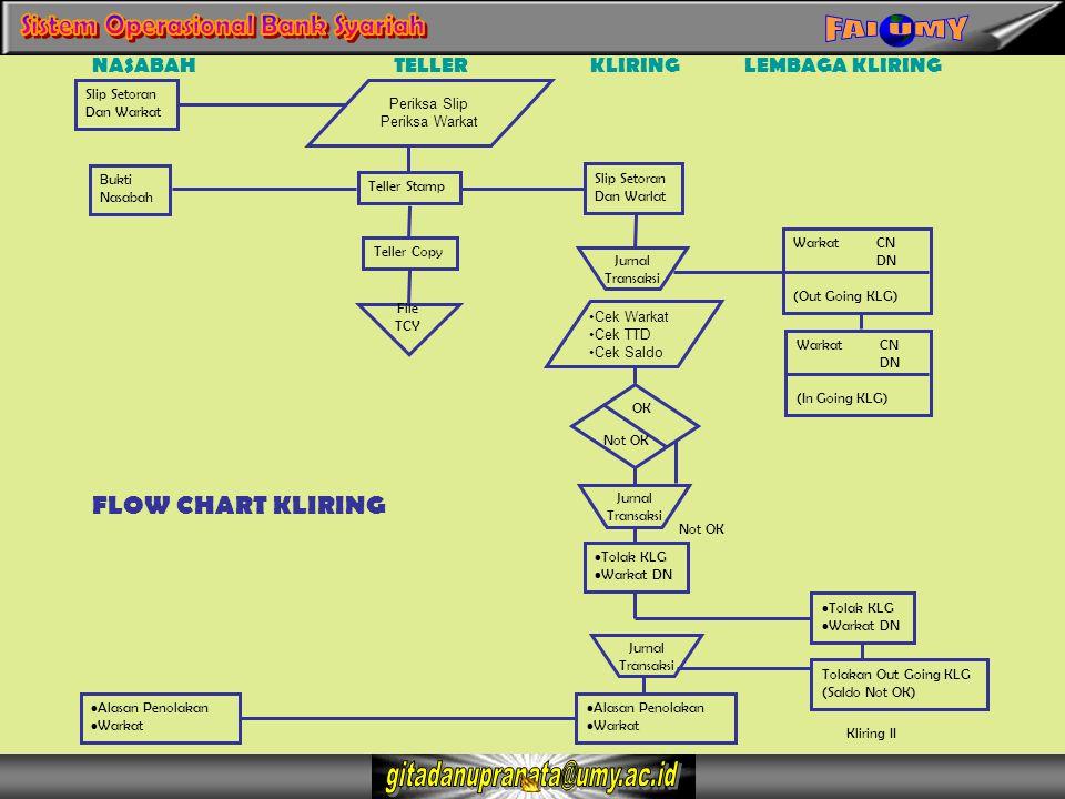 FLOW CHART KLIRING NASABAH TELLER KLIRING LEMBAGA KLIRING Slip Setoran
