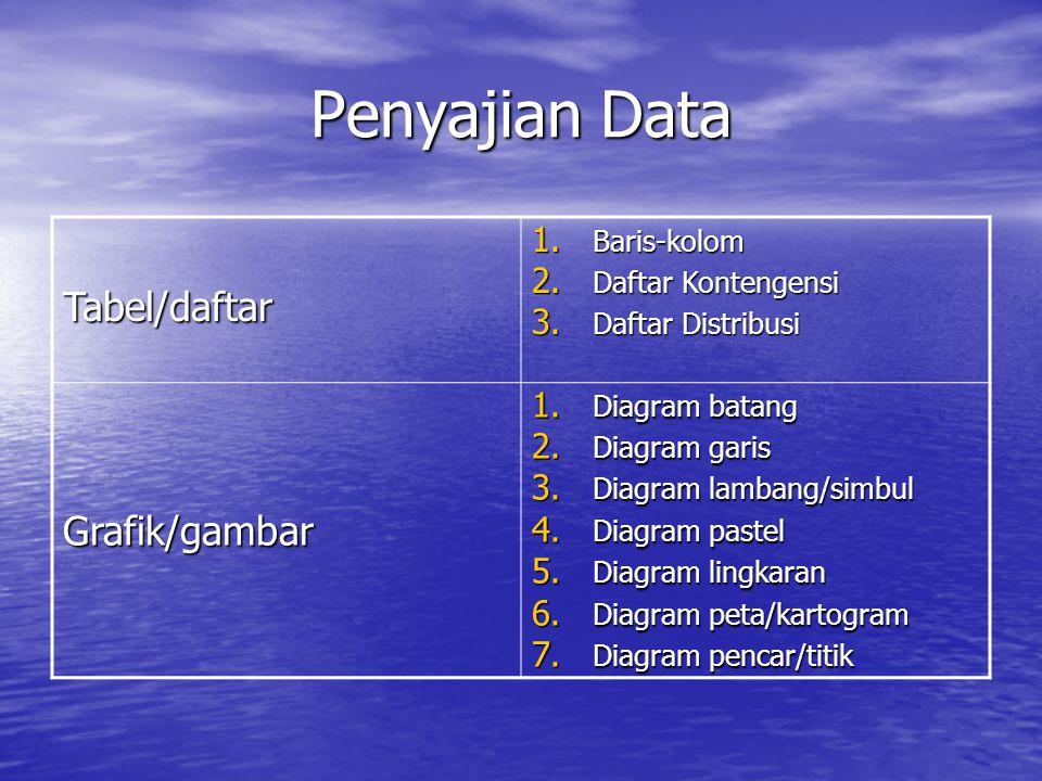 Penyajian Data Tabel/daftar Grafik/gambar Baris-kolom