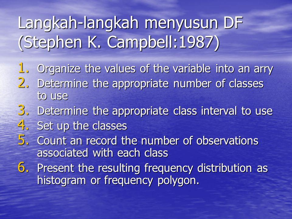Langkah-langkah menyusun DF (Stephen K. Campbell:1987)
