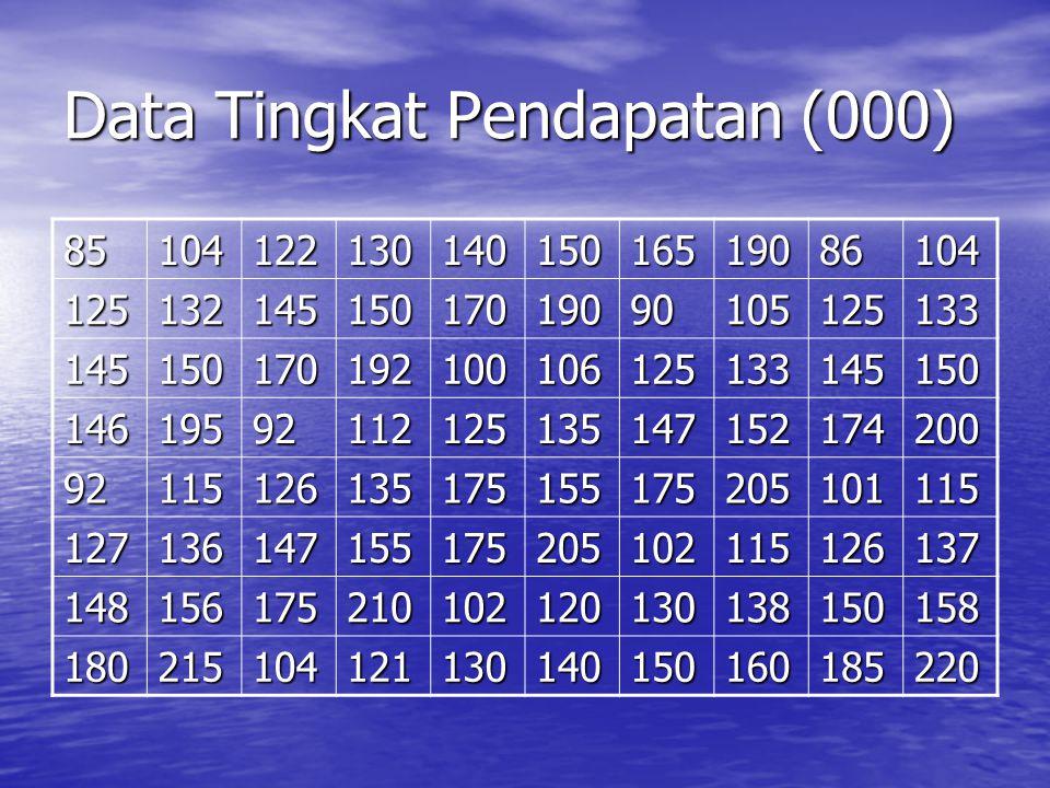 Data Tingkat Pendapatan (000)