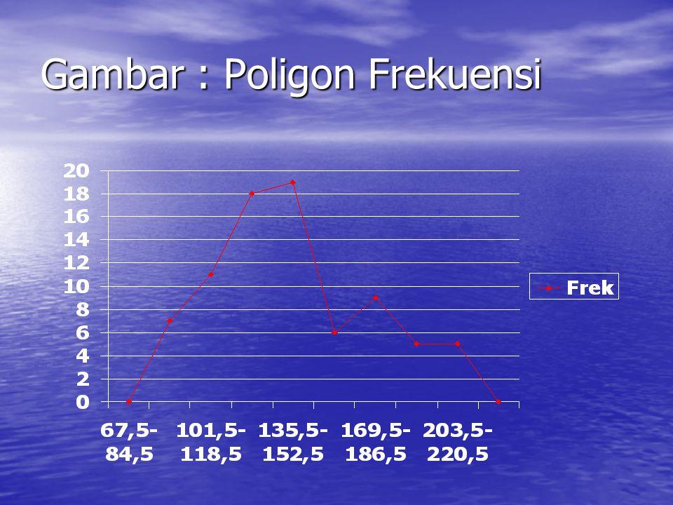 Gambar : Poligon Frekuensi