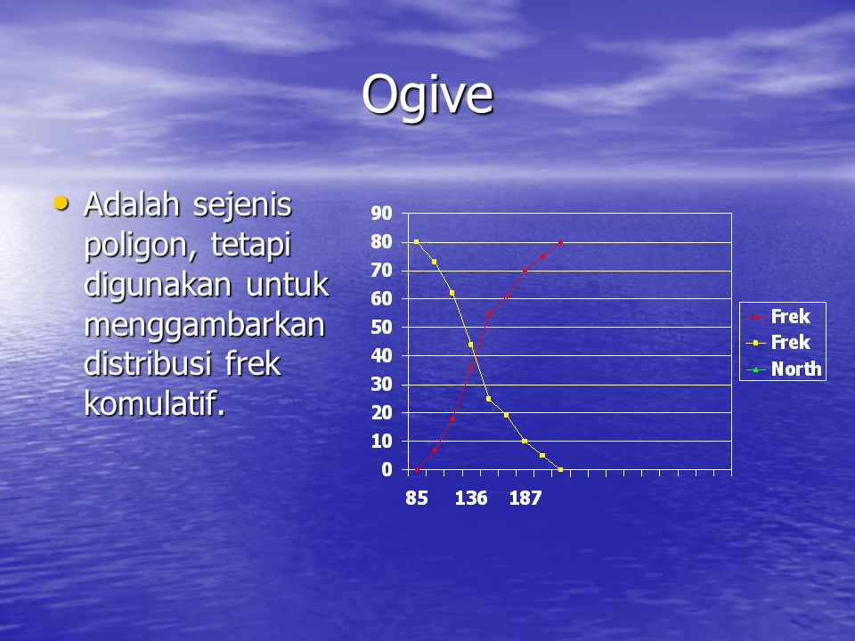 Ogive Adalah sejenis poligon, tetapi digunakan untuk menggambarkan distribusi frek komulatif.