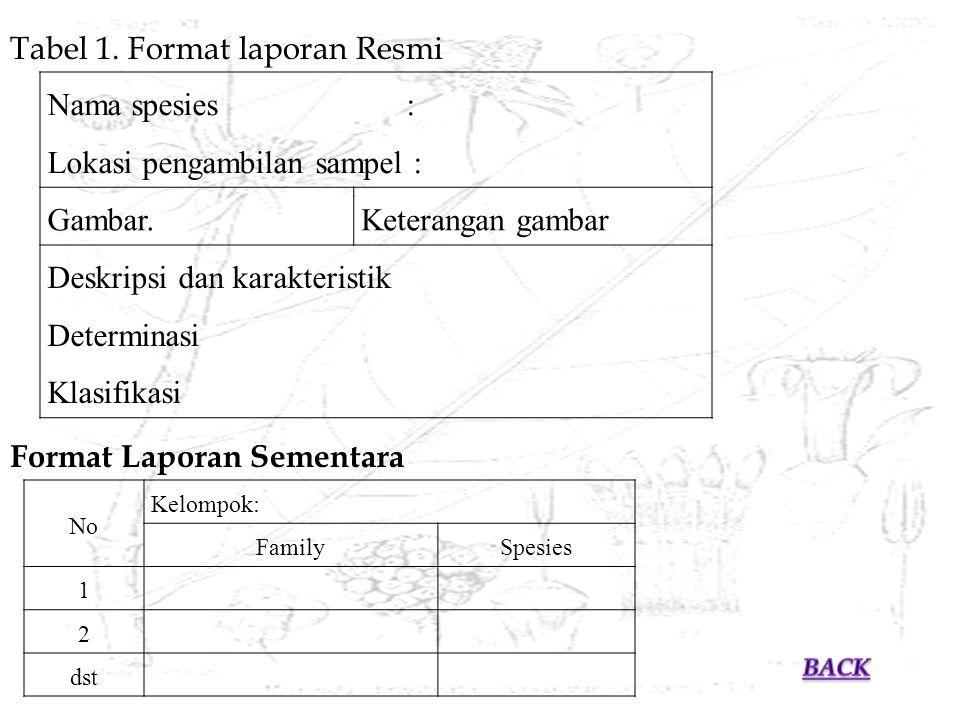 Tabel 1. Format laporan Resmi Nama spesies :