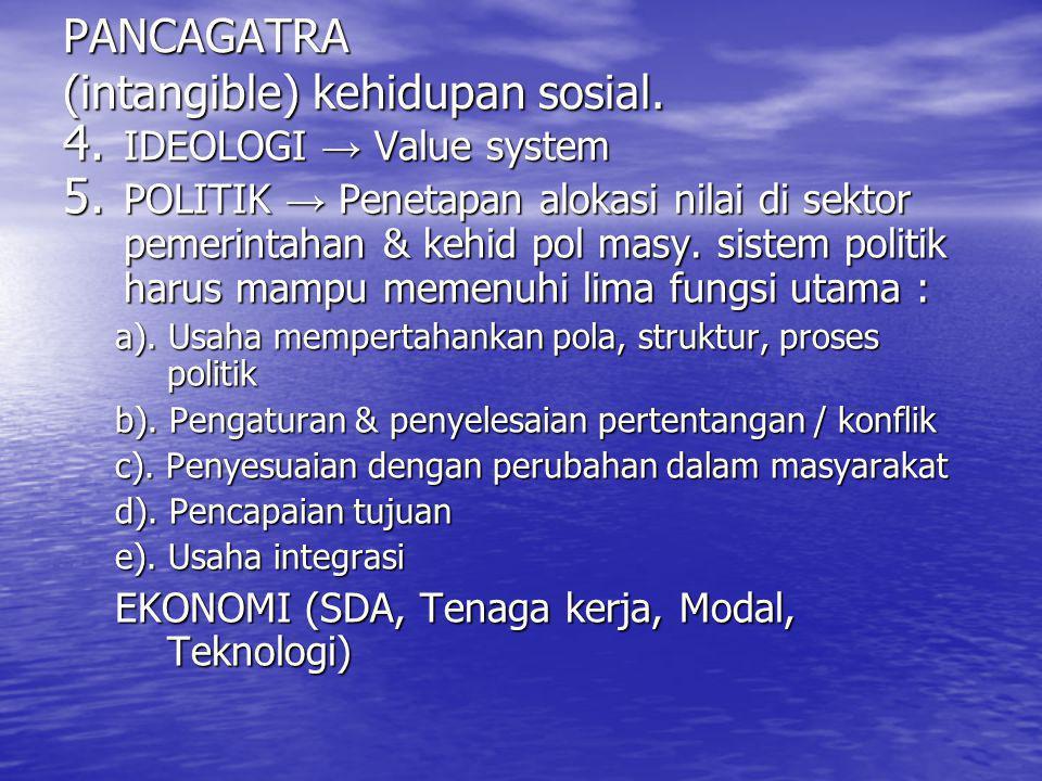 PANCAGATRA (intangible) kehidupan sosial.
