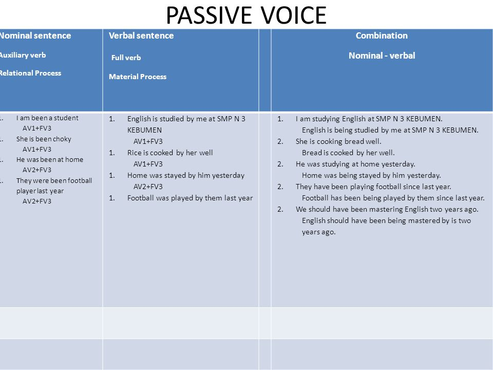 PASSIVE VOICE Full verb Nominal sentence Verbal sentence Combination