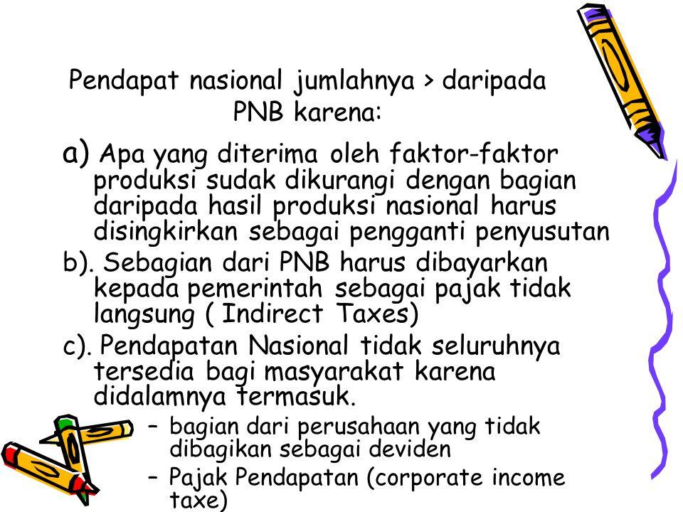 Pendapat nasional jumlahnya > daripada PNB karena: