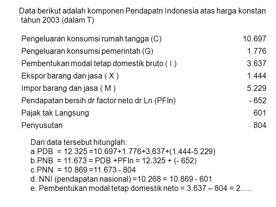 Data berikut adalah komponen Pendapatn Indonesia atas harga konstan