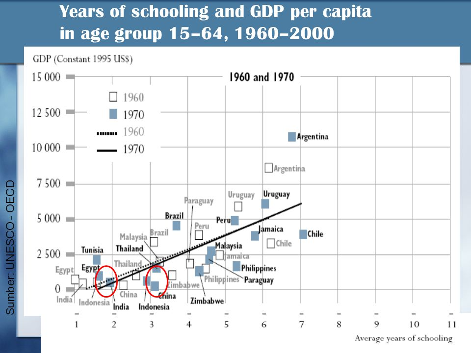 Years of schooling and GDP per capita in age group 15–64, 1960–2000