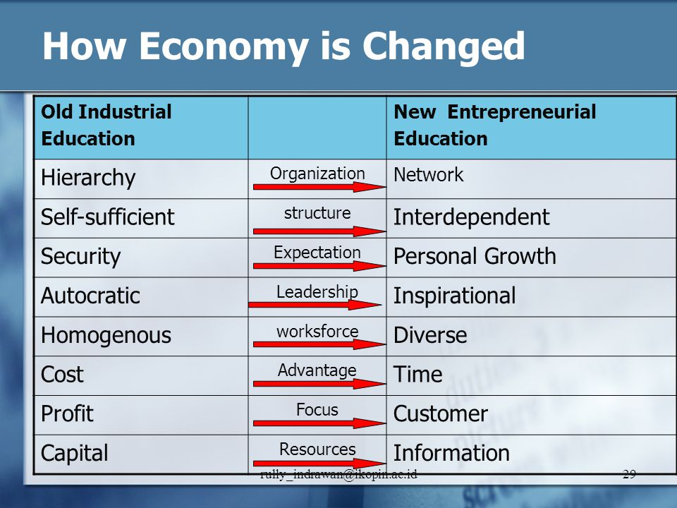 How Economy is Changed Hierarchy Self-sufficient Interdependent