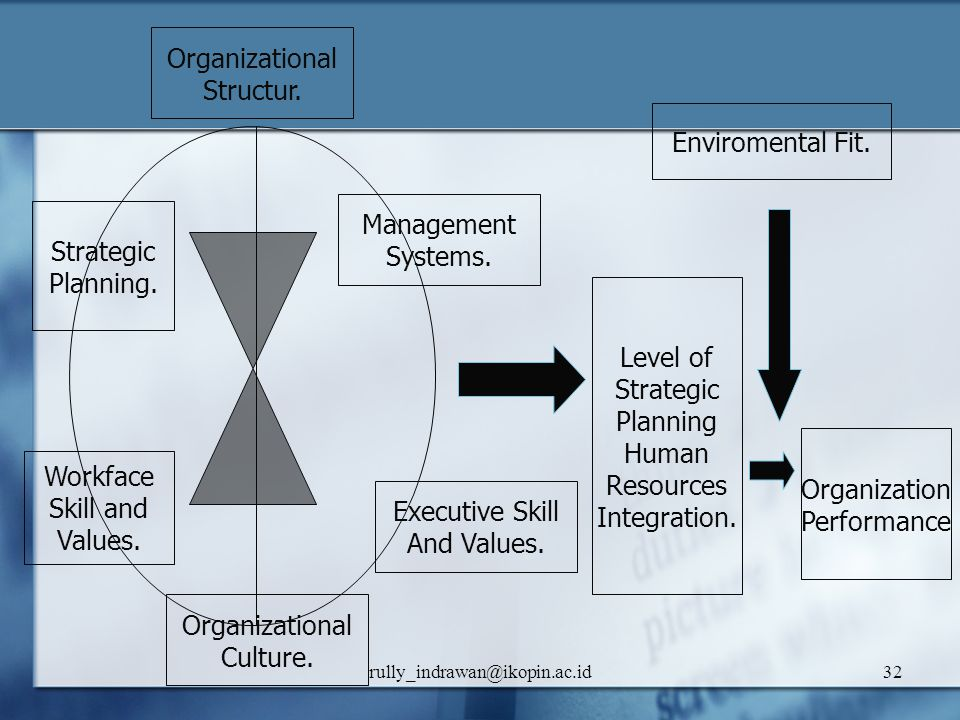 Organizational Structur. Enviromental Fit. Management Strategic