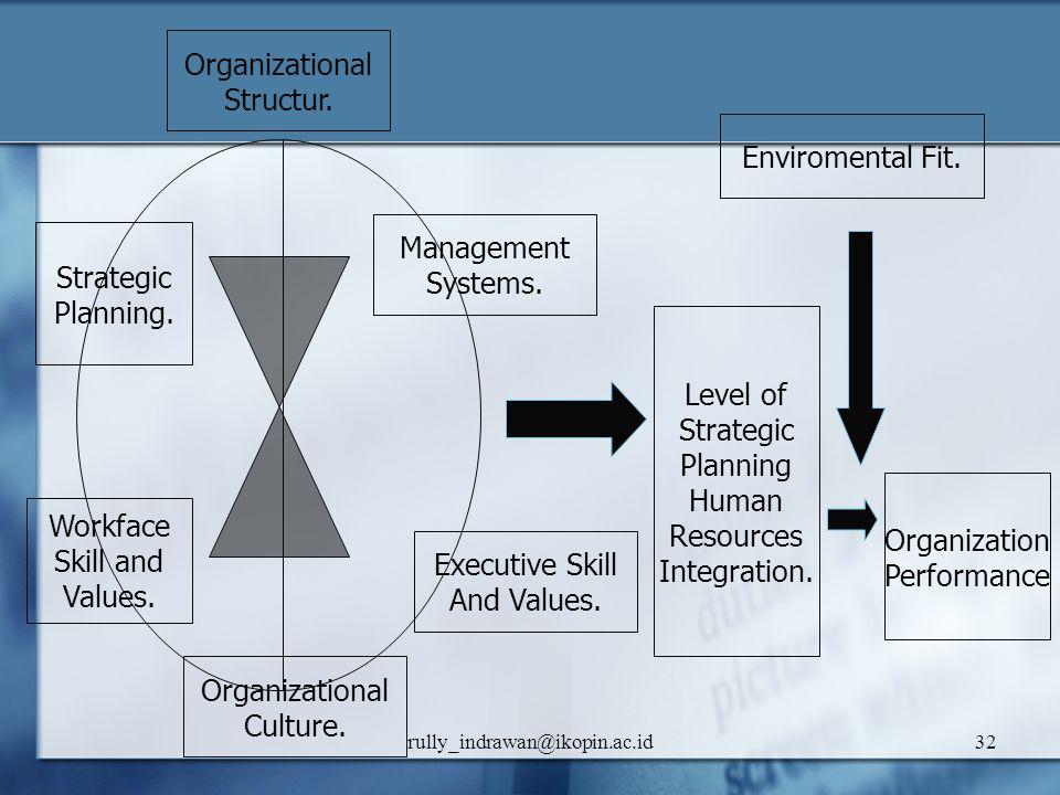 Organizational Structur. Enviromental Fit. Management Strategic