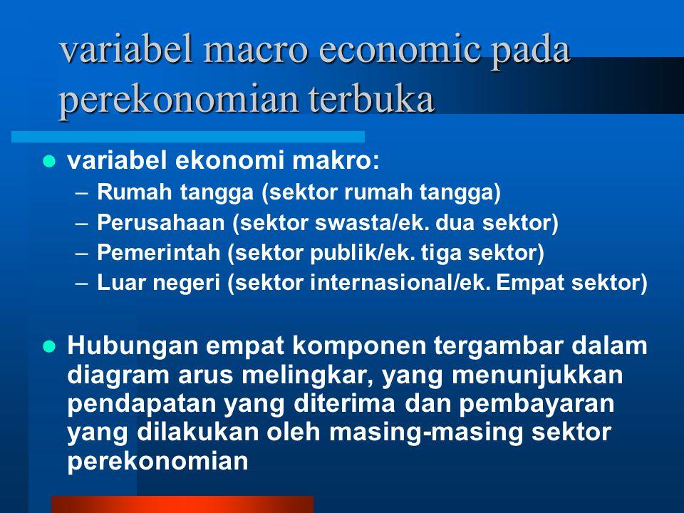 variabel macro economic pada perekonomian terbuka