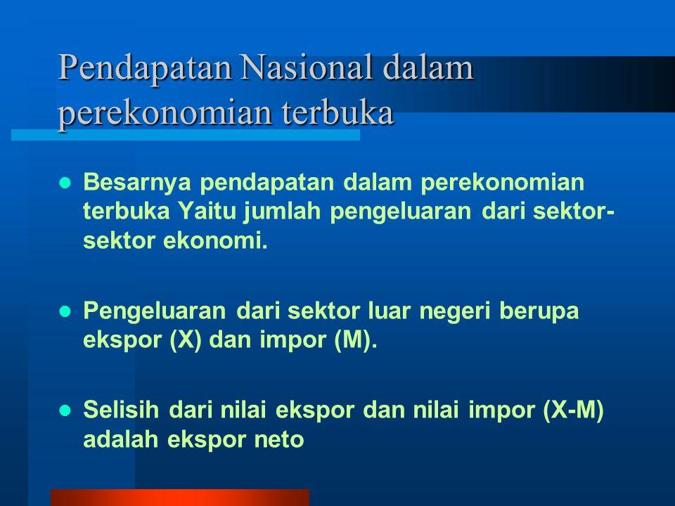 Pendapatan Nasional dalam perekonomian terbuka
