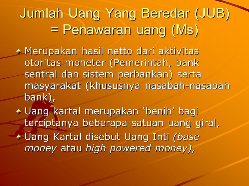 Jumlah Uang Yang Beredar (JUB) = Penawaran uang (Ms)