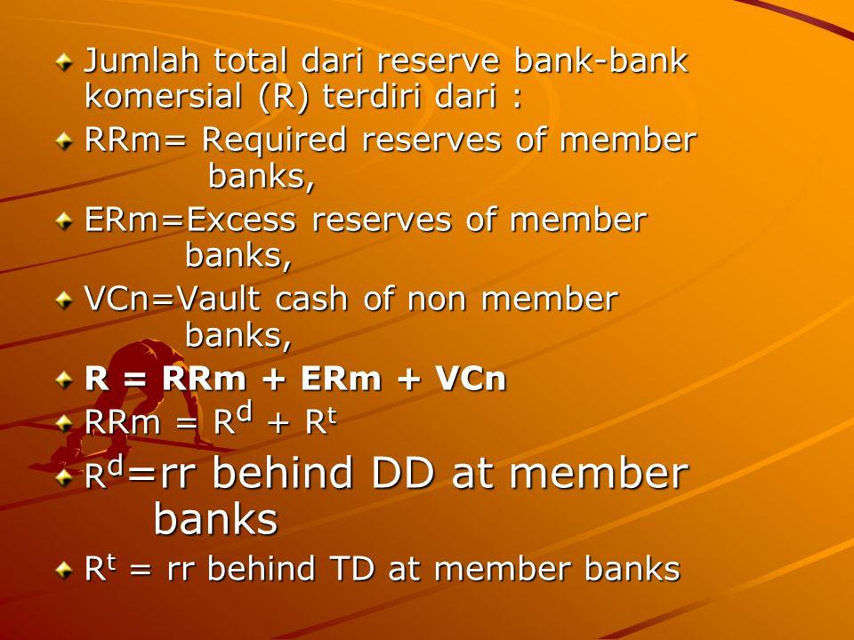 Jumlah total dari reserve bank-bank komersial (R) terdiri dari :