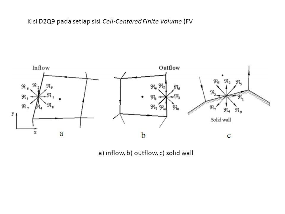 Kisi D2Q9 pada setiap sisi Cell-Centered Finite Volume (FV