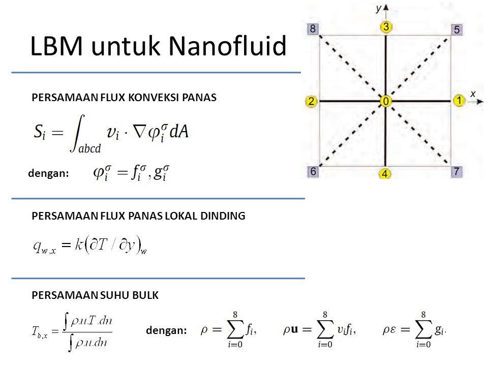 LBM untuk Nanofluid PERSAMAAN FLUX KONVEKSI PANAS dengan: