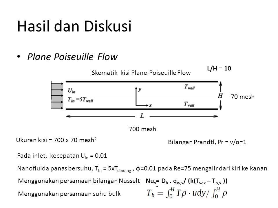 Hasil dan Diskusi Plane Poiseuille Flow L/H = 10