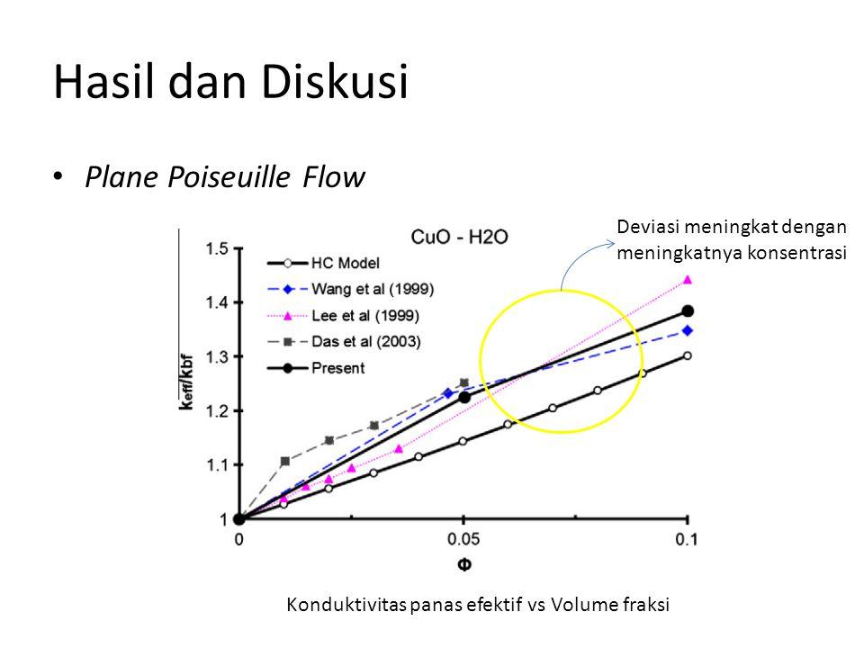Hasil dan Diskusi Plane Poiseuille Flow