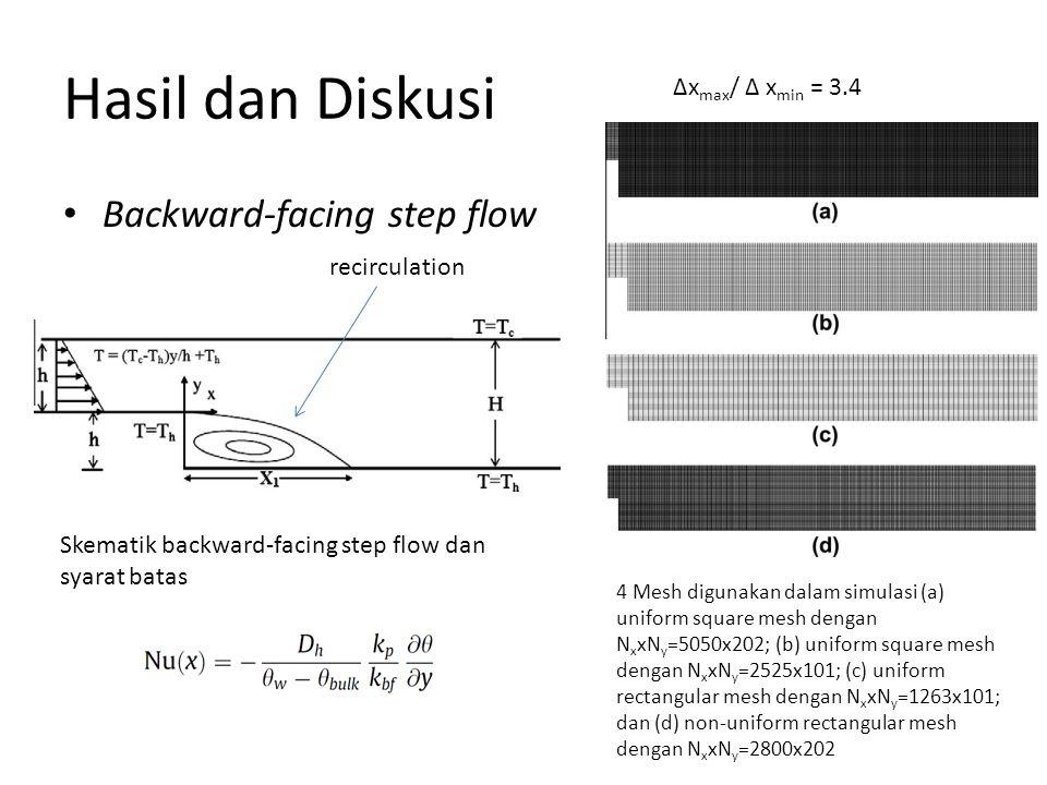 Hasil dan Diskusi Backward-facing step flow ∆xmax/ ∆ xmin = 3.4