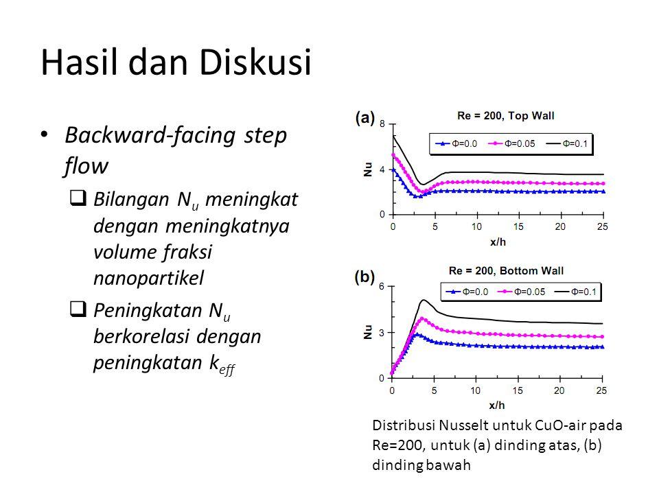 Hasil dan Diskusi Backward-facing step flow