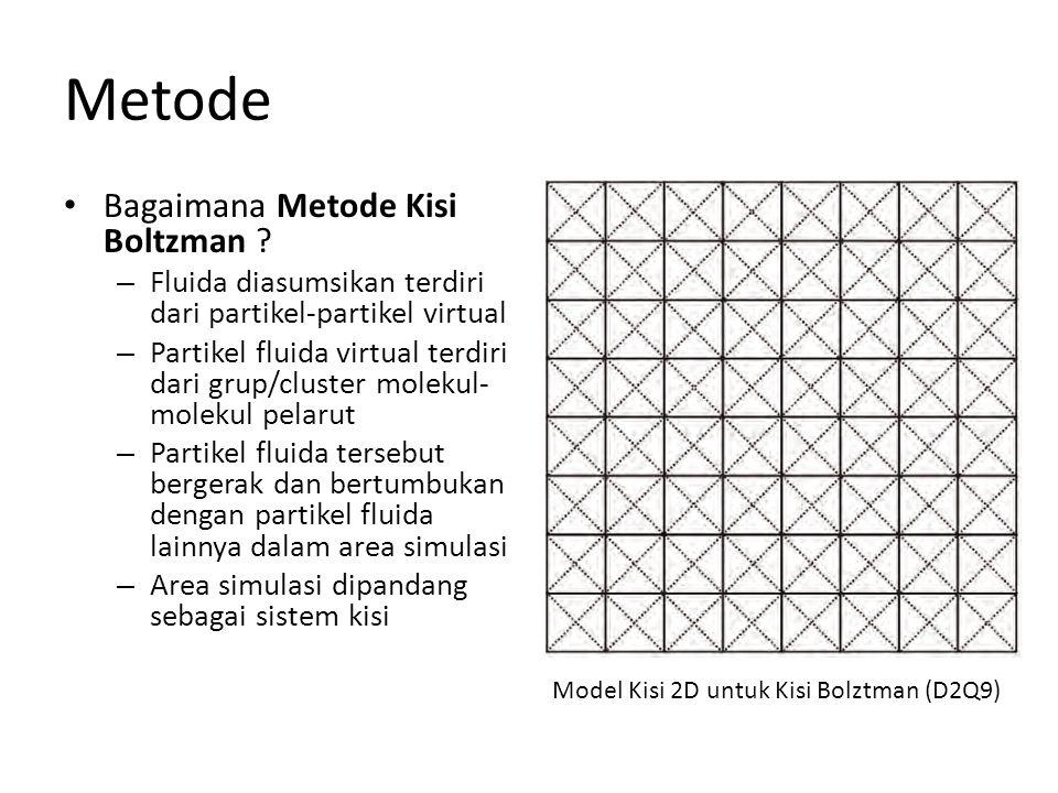 Metode Bagaimana Metode Kisi Boltzman