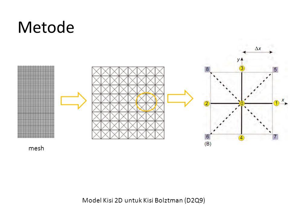 Metode mesh Model Kisi 2D untuk Kisi Bolztman (D2Q9)
