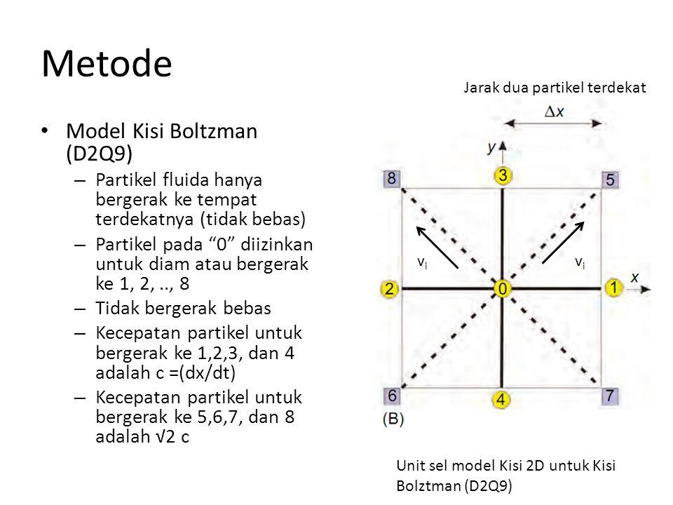 Metode Model Kisi Boltzman (D2Q9)