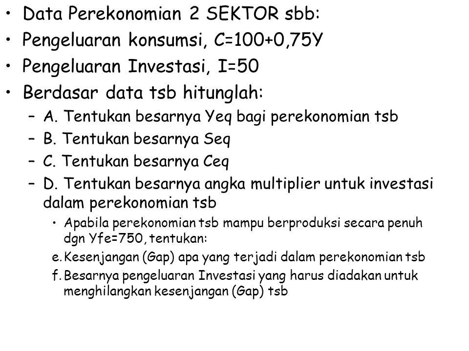 Data Perekonomian 2 SEKTOR sbb: Pengeluaran konsumsi, C=100+0,75Y