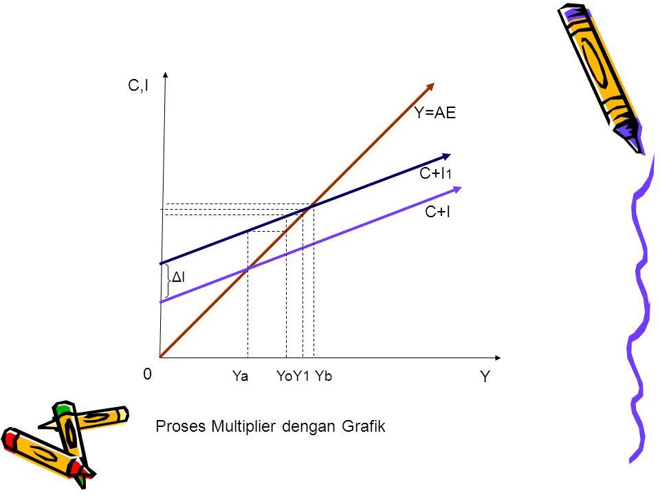 Proses Multiplier dengan Grafik