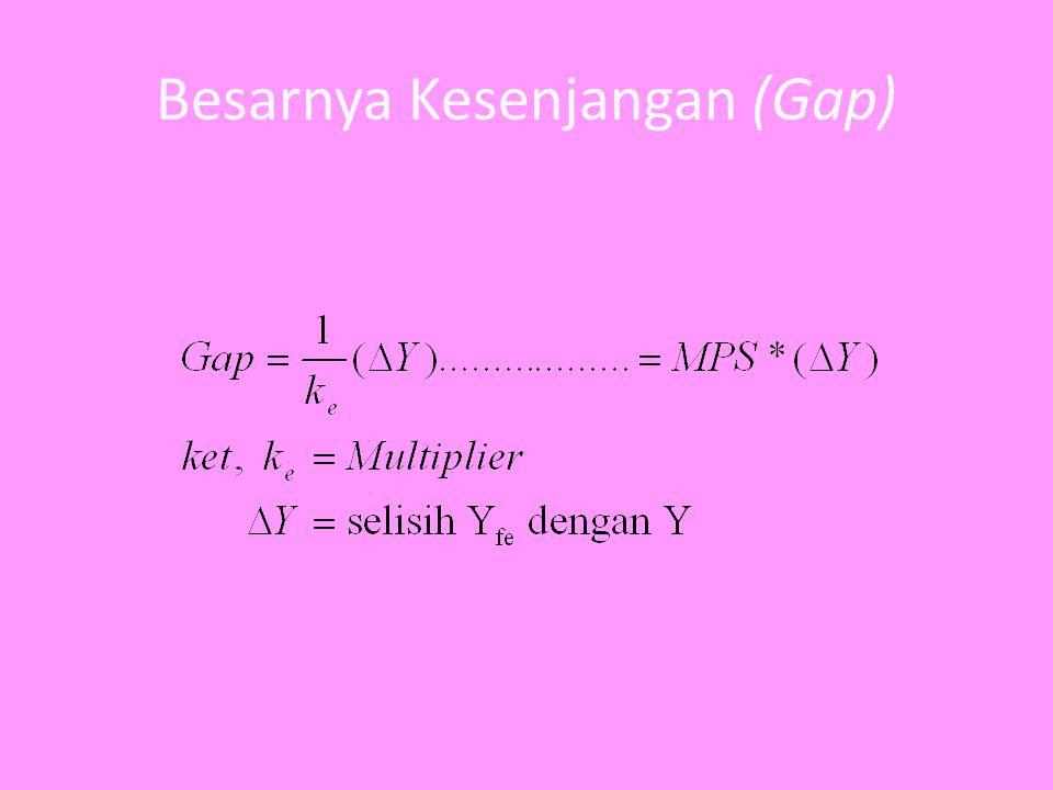 Besarnya Kesenjangan (Gap)