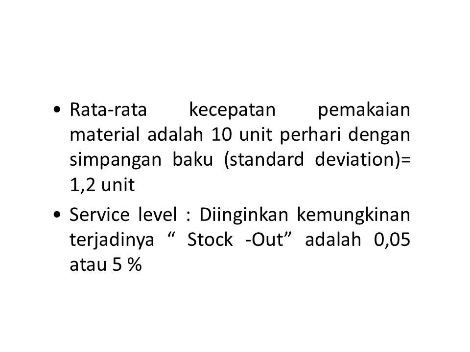 Rata-rata kecepatan pemakaian material adalah 10 unit perhari dengan simpangan baku (standard deviation)= 1,2 unit