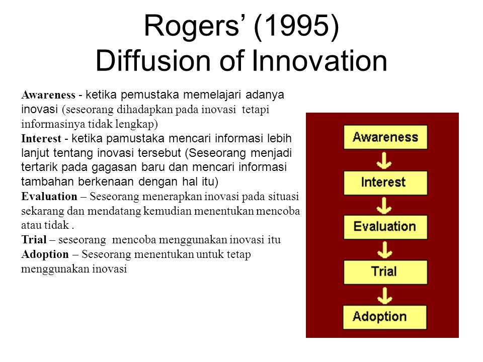 Rogers' (1995) Diffusion of Innovation