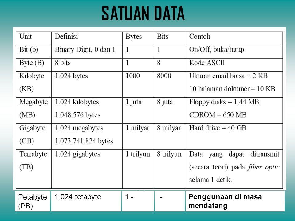 SATUAN DATA Petabyte (PB) 1.024 tetabyte 1 - -